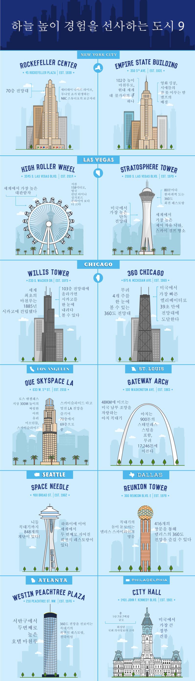 미국 내 9 개의 마천루 고층 건물을 보여주는 인포 그래픽